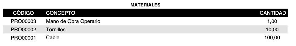 Materiales en parte de trabajo no valorado